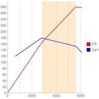 8S型エンジン性能曲線図もどき