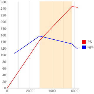 Z7X型エンジン性能曲線図もどき
