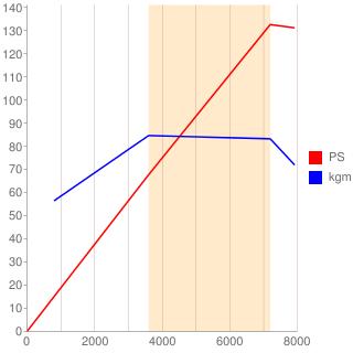 KJ-VET型エンジン性能曲線図もどき