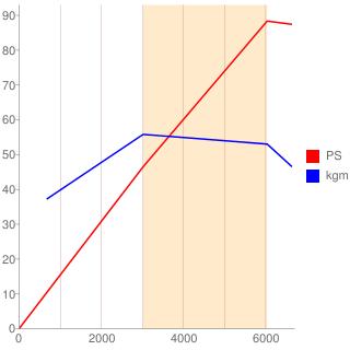 4G13型エンジン性能曲線図もどき