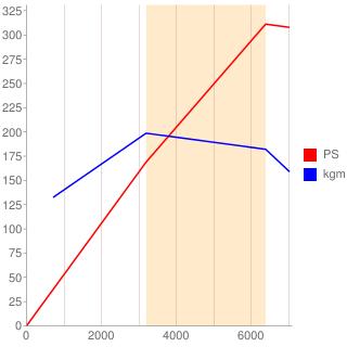 3H型エンジン性能曲線図もどき