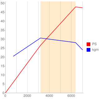 EN07型エンジン性能曲線図もどき