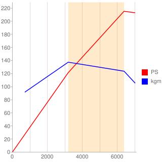 RB20DET型エンジン性能曲線図もどき