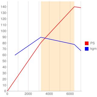 K3-VET型エンジン性能曲線図もどき