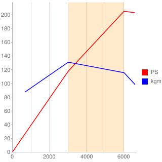 4G93型エンジン性能曲線図もどき