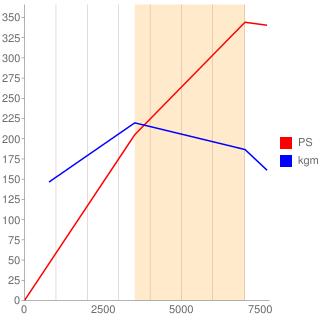 BBK型エンジン性能曲線図もどき