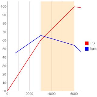 XU9JI型エンジン性能曲線図もどき