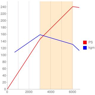 4B11型エンジン性能曲線図もどき