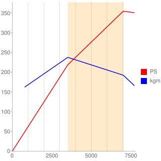 CAU型エンジン性能曲線図もどき