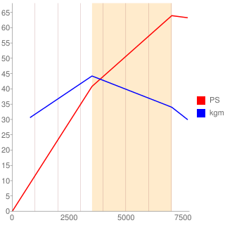 F6B型エンジン性能曲線図もどき