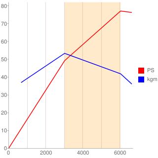350A1型エンジン性能曲線図もどき