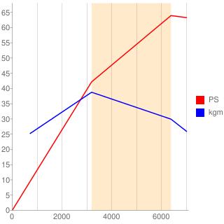 KF-DET型エンジン性能曲線図もどき