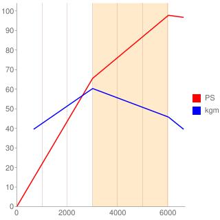 N16B16A型エンジン性能曲線図もどき