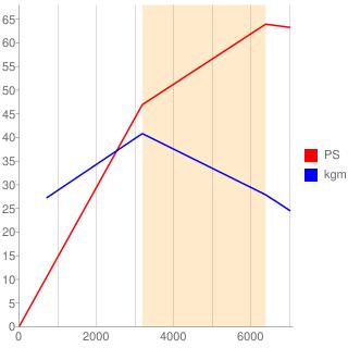 EF-DET型エンジン性能曲線図もどき