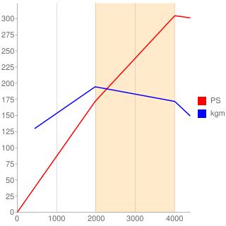 L410MT型エンジン性能曲線図もどき