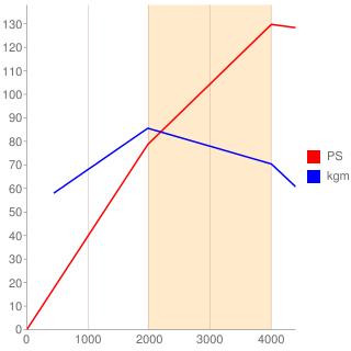 TD27ETi型エンジン性能曲線図もどき