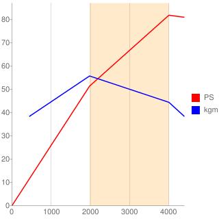 RF型エンジン性能曲線図もどき
