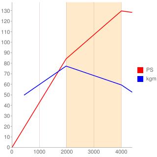 WL-T型エンジン性能曲線図もどき