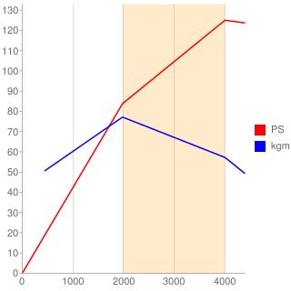 4M40型エンジン性能曲線図もどき