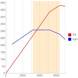 VR38DETT型エンジン性能曲線図もどき