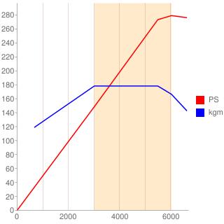 M272型エンジン性能曲線図もどき