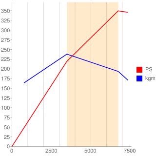 BAR型エンジン性能曲線図もどき