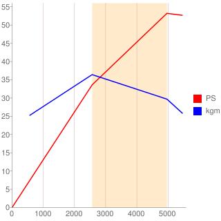 12A型エンジン性能曲線図もどき
