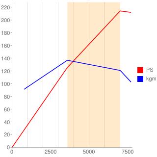 2G型エンジン性能曲線図もどき