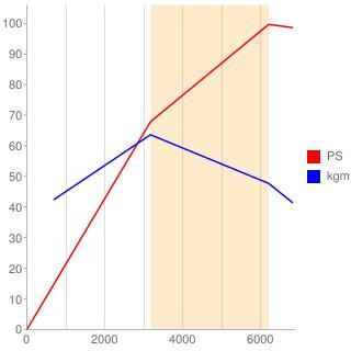 X16型エンジン性能曲線図もどき