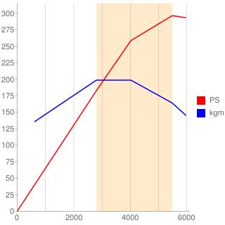 M113型エンジン性能曲線図もどき