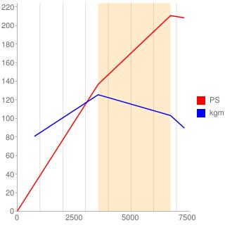 VG20DET型エンジン性能曲線図もどき