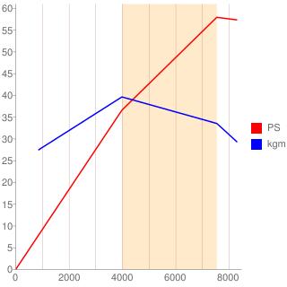 EF-VE型エンジン性能曲線図もどき