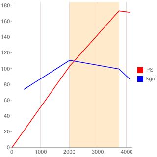 M9R型エンジン性能曲線図もどき