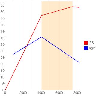 JB-JL型エンジン性能曲線図もどき