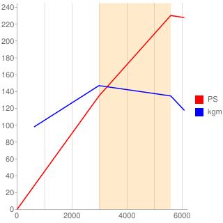 6VE1型エンジン性能曲線図もどき