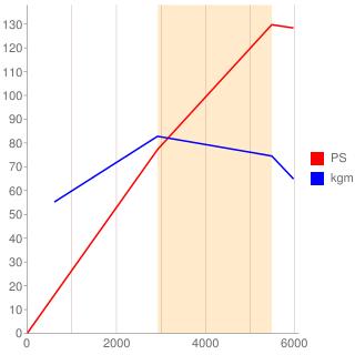 B230型エンジン性能曲線図もどき