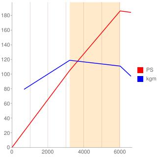 VQ25DE型エンジン性能曲線図もどき