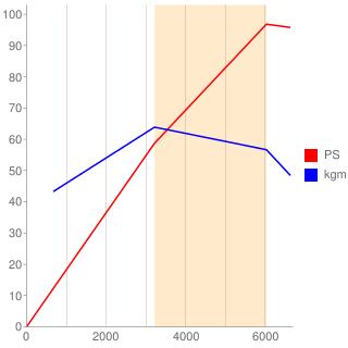 G15A型エンジン性能曲線図もどき