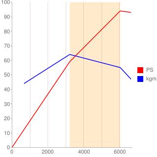 5A-FE型エンジン性能曲線図もどき