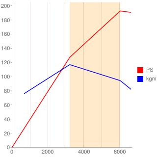 AMX型エンジン性能曲線図もどき