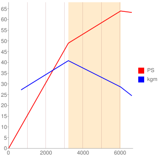 JB-DET型エンジン性能曲線図もどき