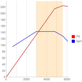 M112型エンジン性能曲線図もどき