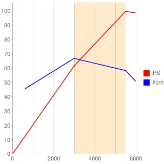 D4Ft型エンジン性能曲線図もどき
