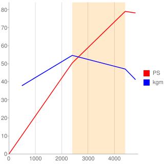 3C-E型エンジン性能曲線図もどき
