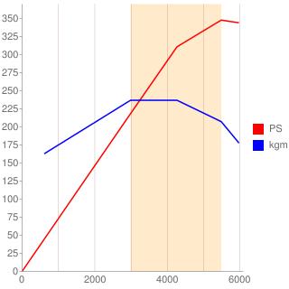 113M55型エンジン性能曲線図もどき