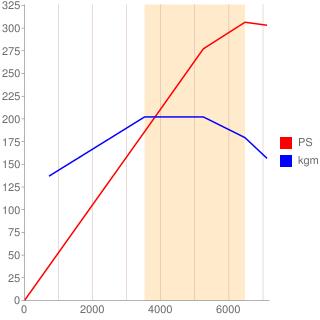 M276型エンジン性能曲線図もどき