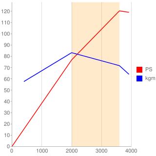 4JG2型エンジン性能曲線図もどき