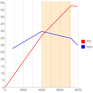 KF-VE型エンジン性能曲線図もどき