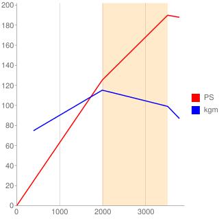 4M41型エンジン性能曲線図もどき