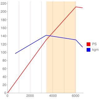 X30型エンジン性能曲線図もどき